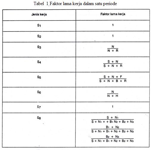 Tabel Faktor Lama Kerja Dalam Satu Periode