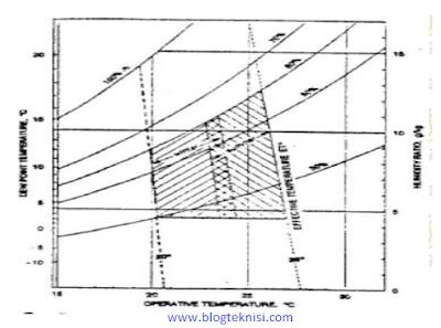 grafik Standar Efektif Temperatur dan Zona Kenyamanan