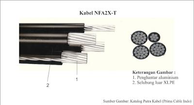 Kabel NFA2X-T