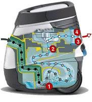 Prinsip Kerja Vacuum Cleaner