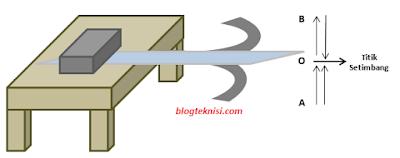 Memahami Konsep Dasar Amplitudo dalam Ilmu Fisika - Blog ...