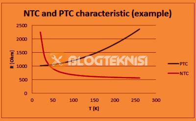 Karakteristik NTC dan PTC