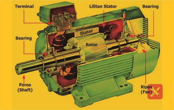konstruksi motor induksi