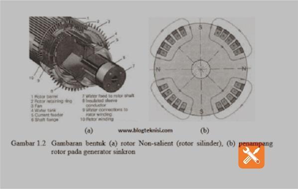 Gambaran bentuk rotor non sailent dan penampang generator sinkron