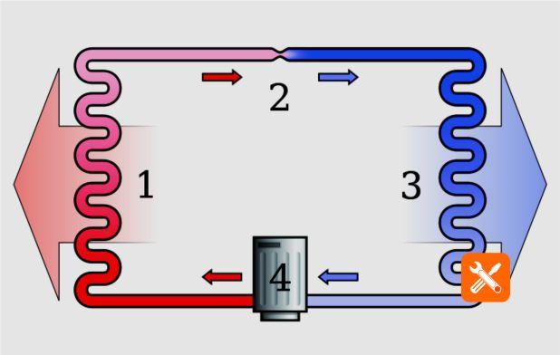 Gambaran sederhana siklus pendingin