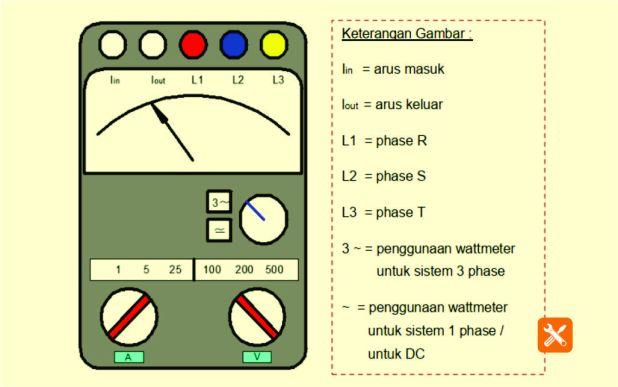 konstruksi wattmeter