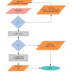 diagrama de flux 4 [ 794 x 1123 Pixel ]