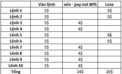 Có phương pháp chiến thắng khi chơi Binary Option, thì đi vốn như thế nào là tối ưu nhất?