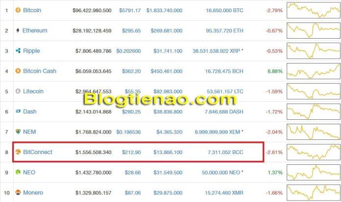 Bitconnet lọp top 8 trên CoinMarketCap