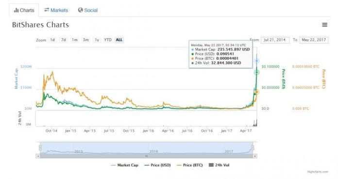 Giá trị của đồng tiền kỹ thuật số BitShare