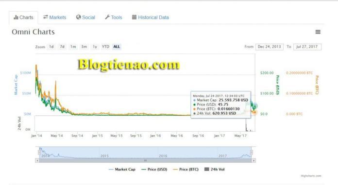 Tỷ giá hiện tại của đồng tiền ảo Omni