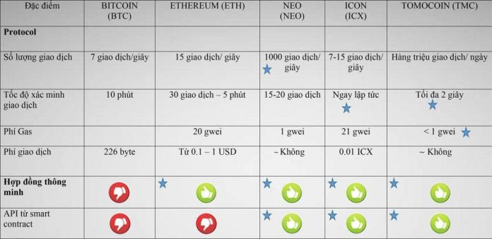 So sánh Tomocoin