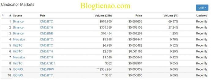 market-Cindicator
