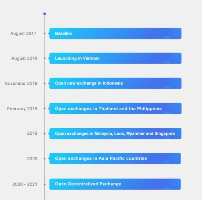 Roadmap FinanceX