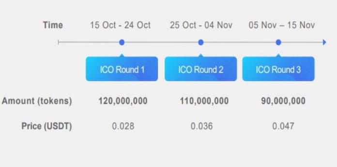 Ico FinanceX