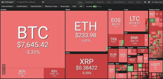 Toàn cảnh thị trường tiền điện tử