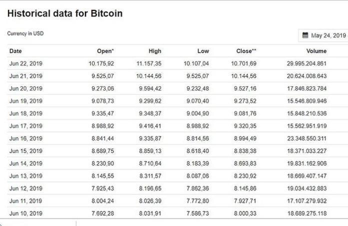Giá đồng Bitcoin tăng mạnh trong thời gian qua (nguồn: coinmarketcap.com).