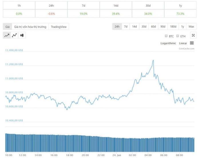 Diễn biến giá bitcoin 24 giờ qua