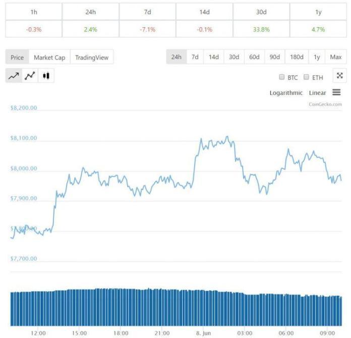 Diễn biến giá bitcoin 24 giờ, tiendientu , tiền điện tử