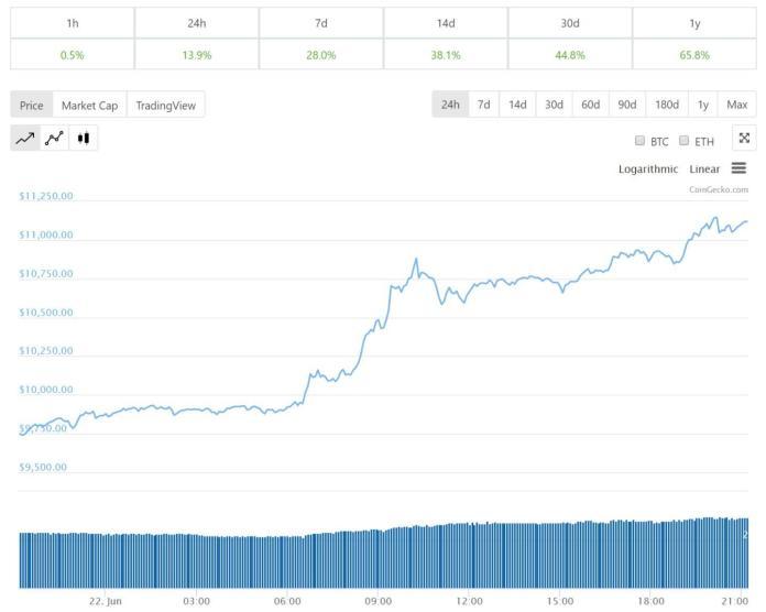 Giá bitcoin 24 giờ
