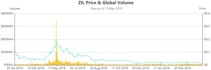 Giá ZIL và khối lượng toàn cầu