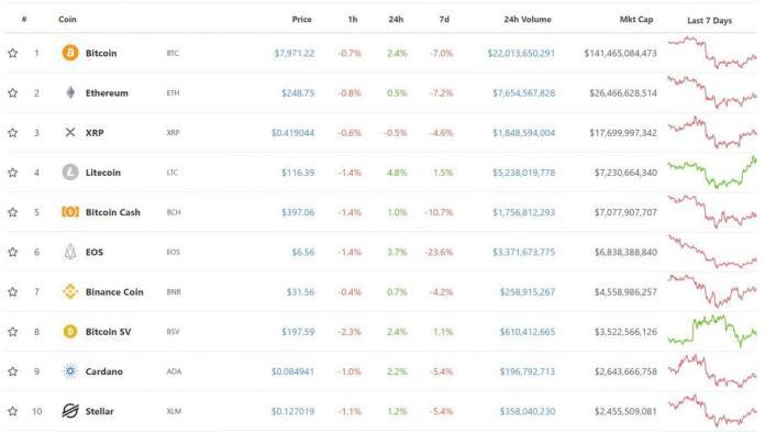 Top 10 đồng tiền mã hóa, tiền điện tử, tiendientu