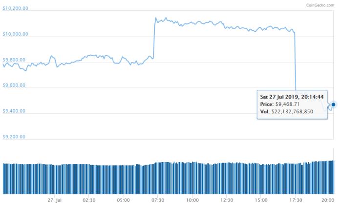"""Bitcoin bay $800 chỉ trong vài phút, gấu muốn """"hỏi thăm"""" khu vực $8.000?"""