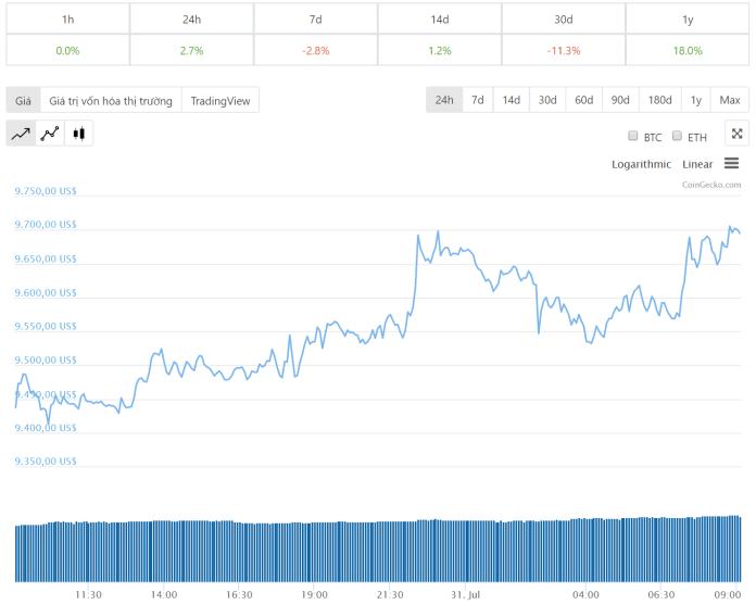 tiendientu-com-ty-gia-Bitcoin-dien-bien-gia-bitcoin-24h-qua-ngay-31-7-2019
