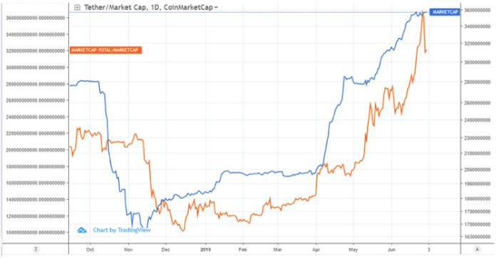 tiendientu.com-tin-hieu-bull-run-bitcoin-4-tiendientu-com