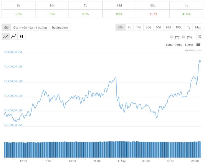tiendientu-com-ty-gia-Bitcoin-dien-bien-gia-bitcoin-24h-qua-ngay-3-8-2019