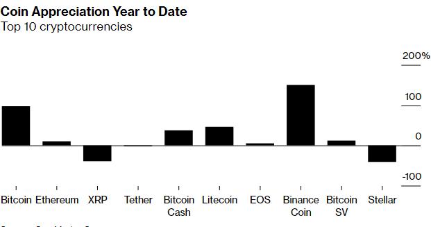Đánh giá của Bloomberg