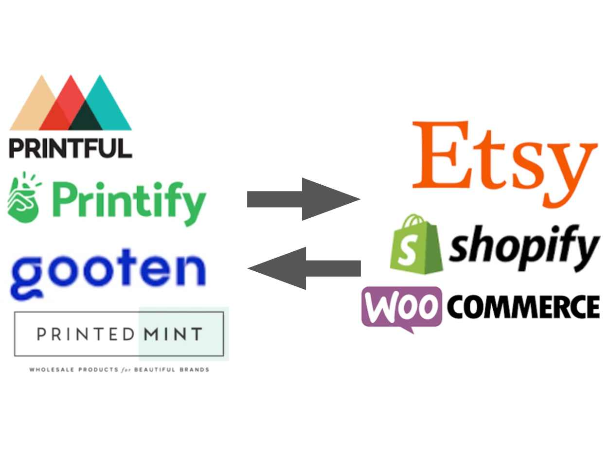 Print on demand production partners