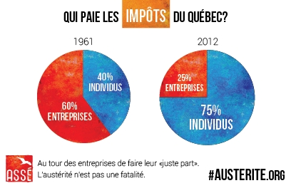 repartition-des-impots-au-quebec-1961-2012