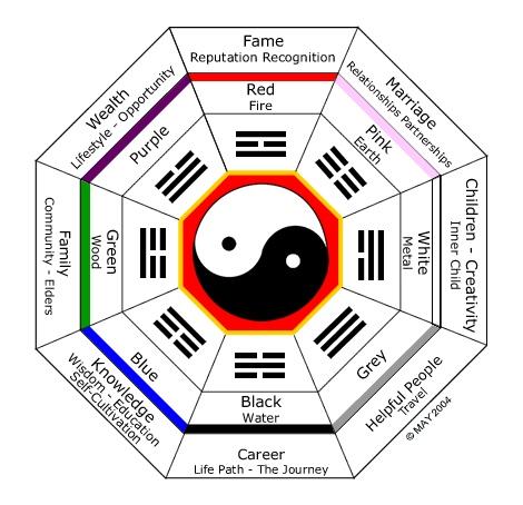 charte-de-couleur-du-feng-shui