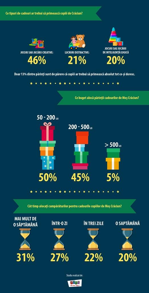 Infografic SMYK All for Kids Christmas2
