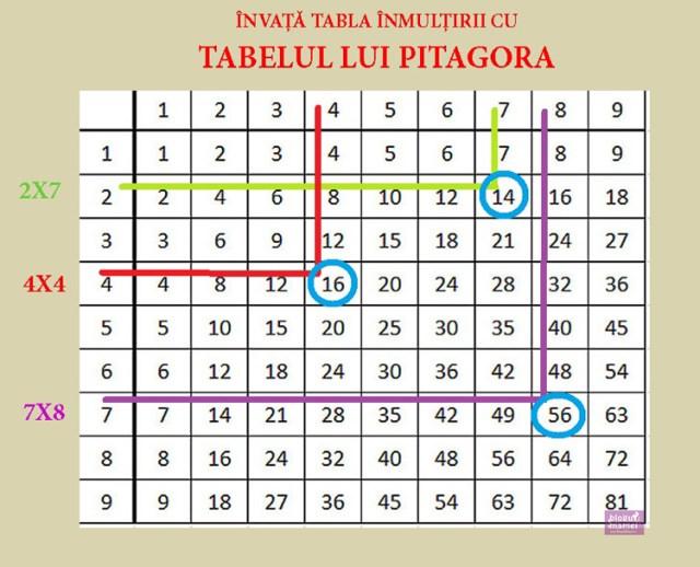 tabla inmultirii tabel PITAGORA1