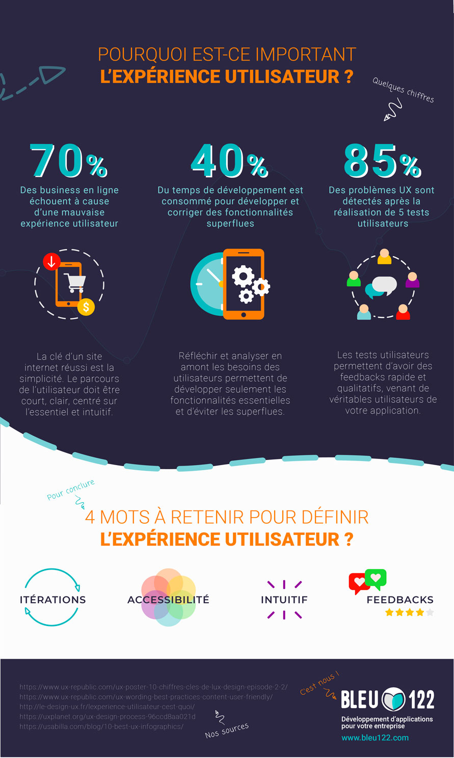Infographie UX Mobile