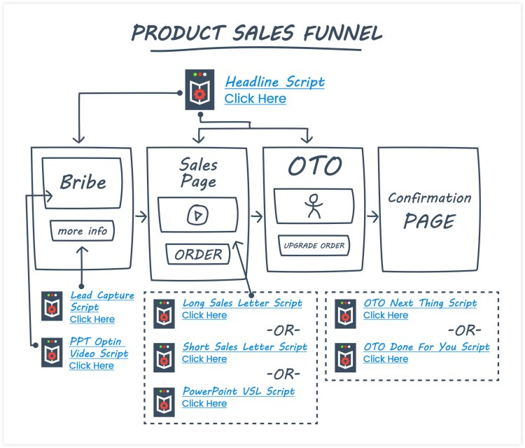 ClickFunnels Product Funnels Example