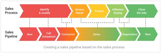 Flow chart of the sales process