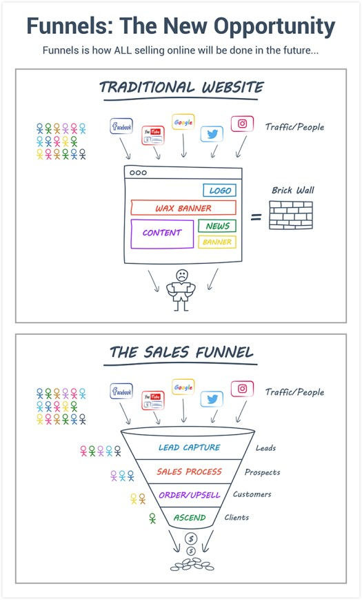Diagram showing the differences between websites and funnels