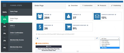 Dashboard showing sales tracking