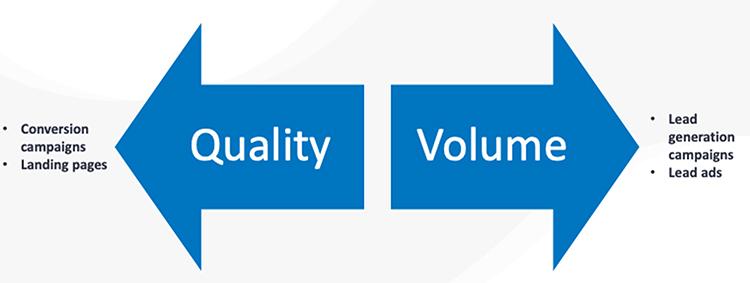 marketing campaign quality and volume arrow diagram