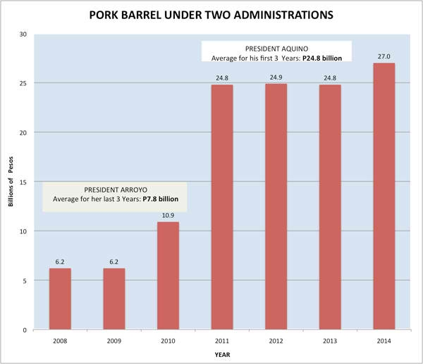 Pork Barrel ni Noynoy at GMA