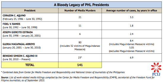 PCIJ Table. Media murders & PHL Presidents. Nov 2013