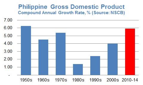 PH GDP CAGR