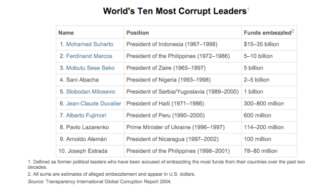 world most corrupt leaders