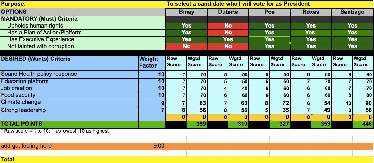 scorecard for 2016 presidential candidates