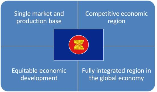 asean opportunities