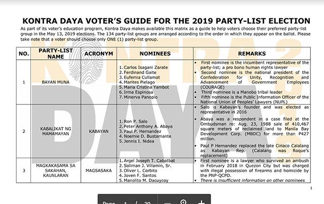 party list matrix