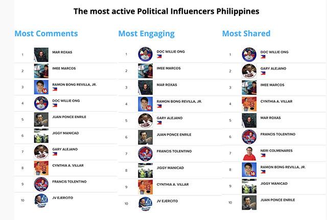 socialmedia influencers elections